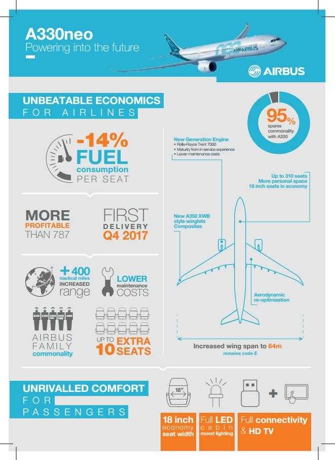 A330NEO_Airbus_Infographics