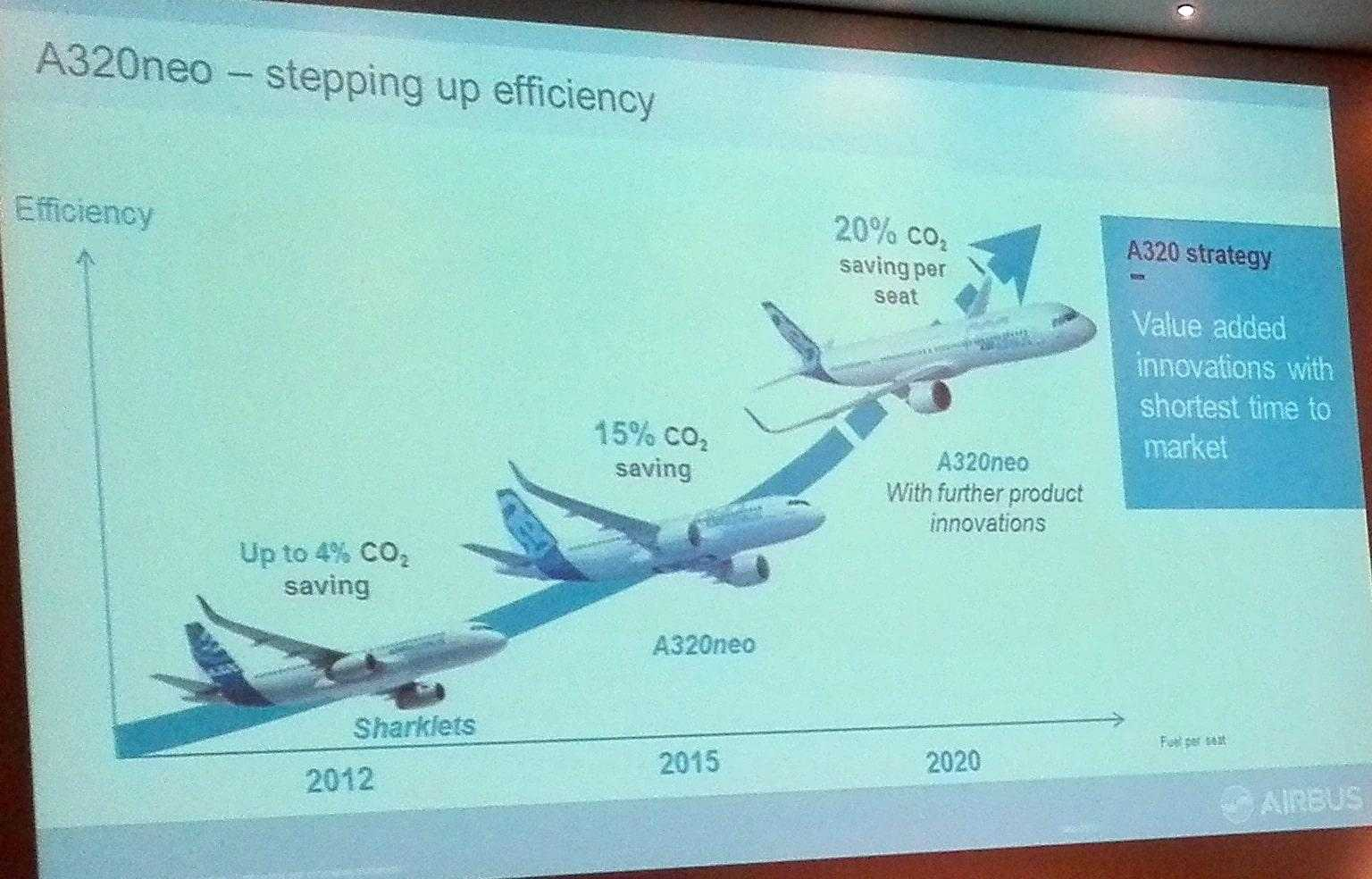 Airbus ECO-EFFICIENCY