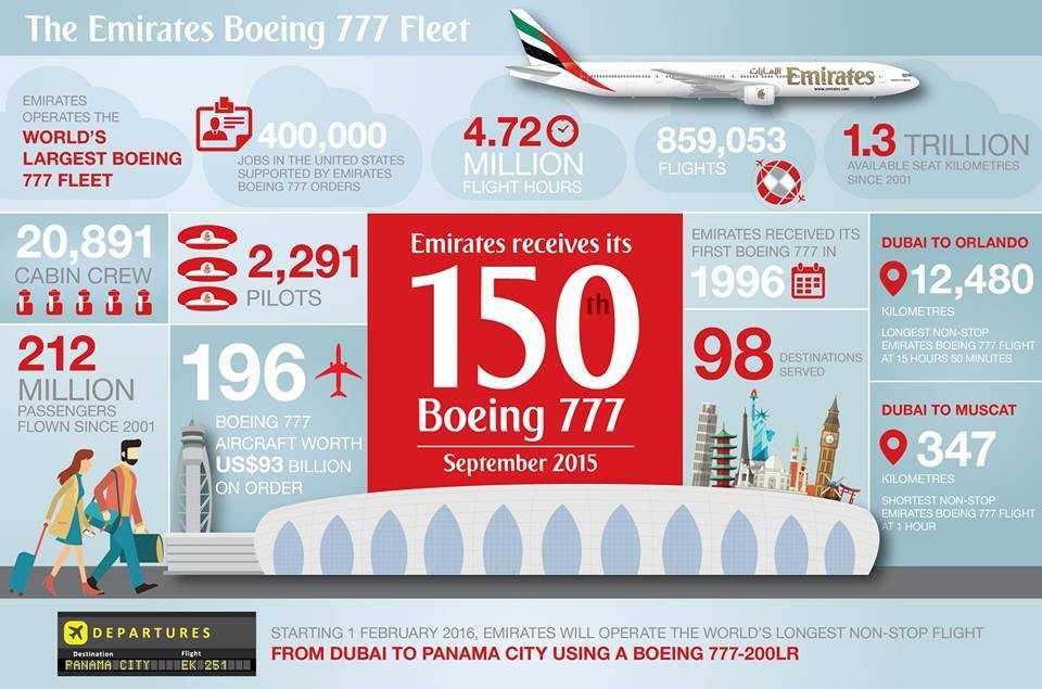 B777-Emirates
