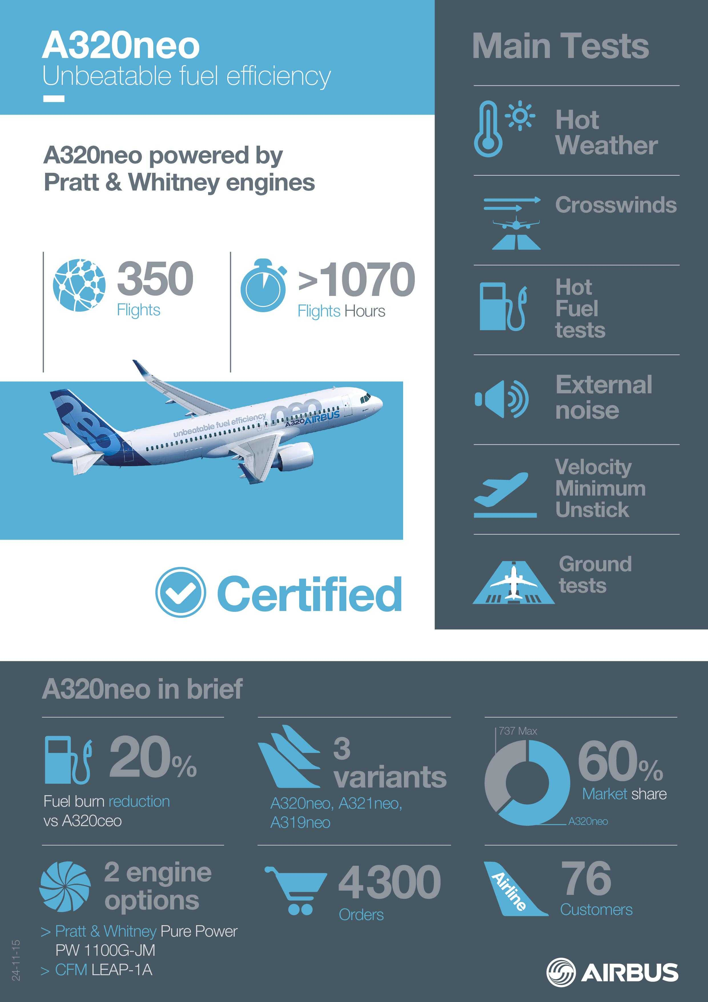 A320NEO INFOGRAPHICS Certification