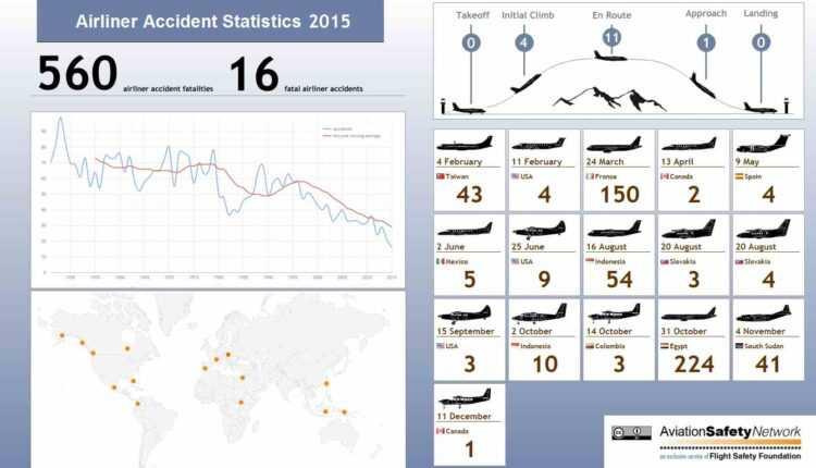 2015 a fost cel mai sigur an în aviaţie cu 16 accidente cu victime