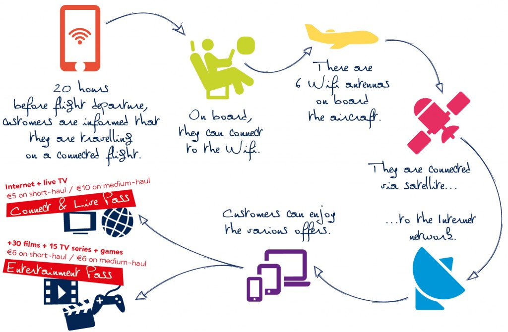 infographie_wifi_air-france
