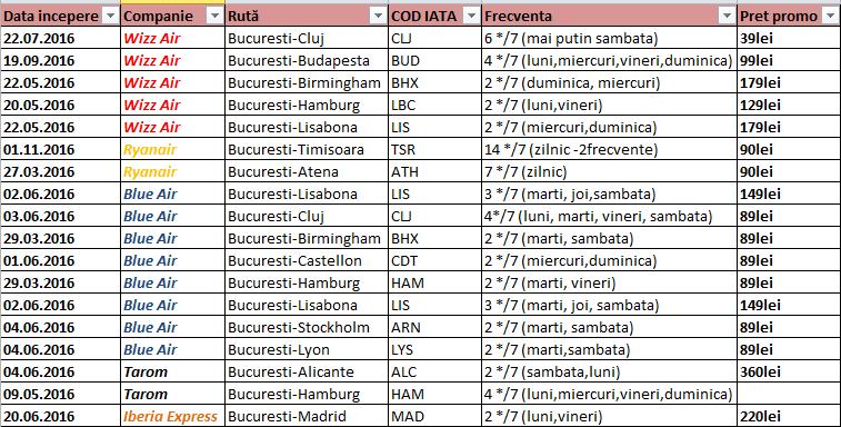 rute-noi-2016-bucuresti
