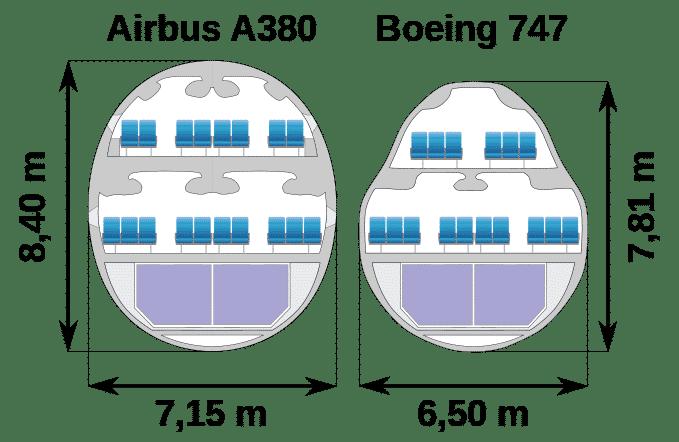 Boeing-747-vs-Airbus-A380-aranjare