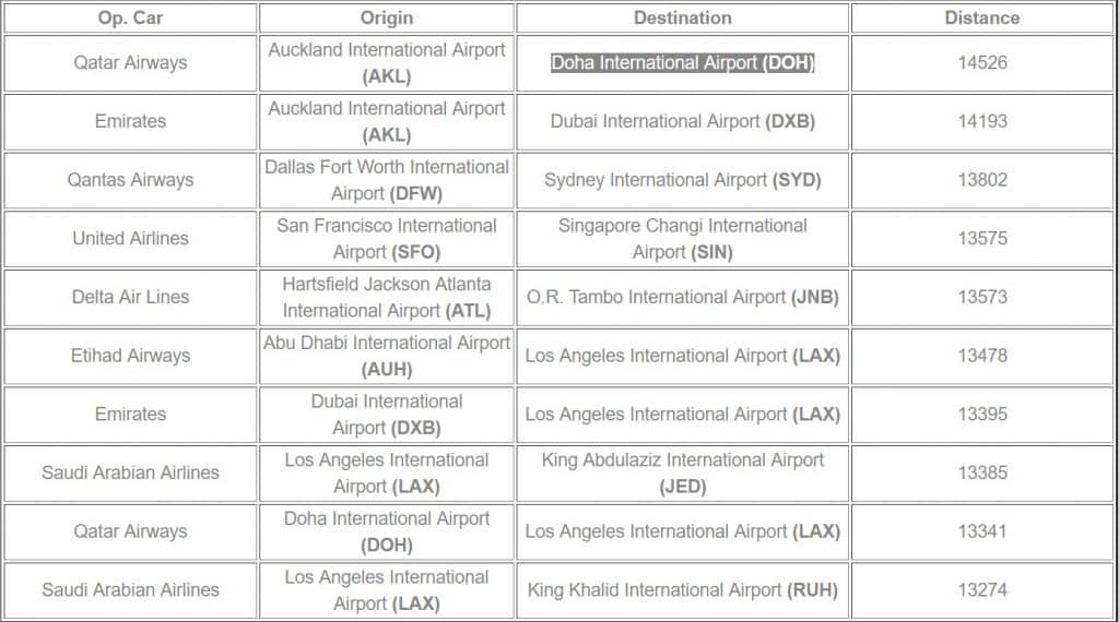 cele-mai-lungi-10-zboruri-din-lume