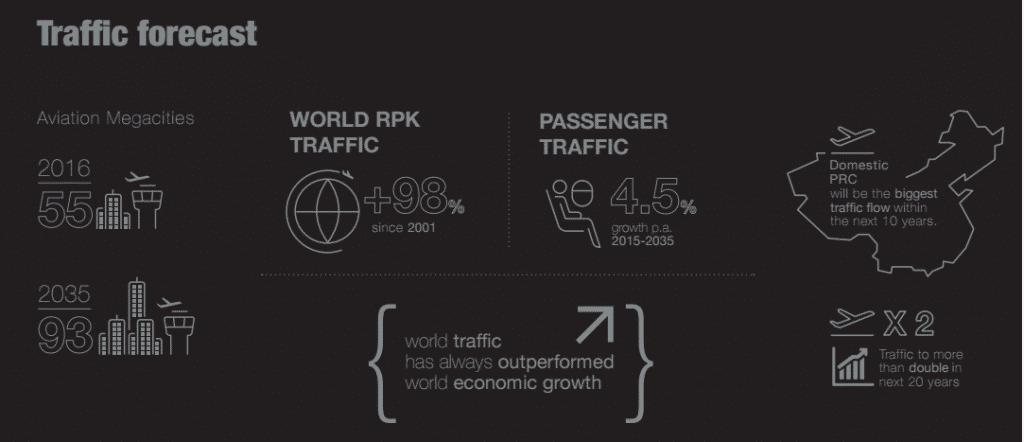 crestere-trafic-pasageri-20-ani