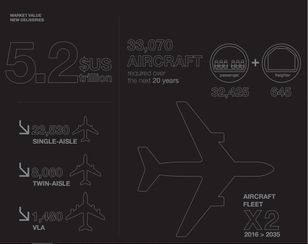 estimare-airbus-20-ani-2016-2035