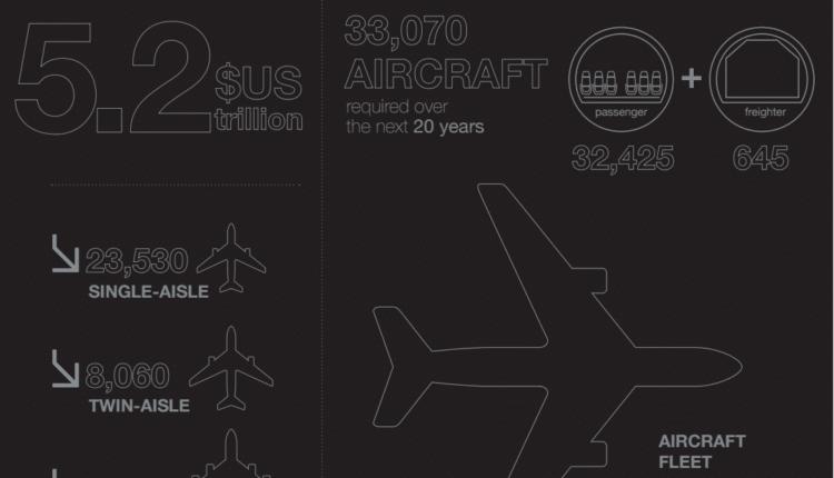 Peste 33 000 de avioane noi pentru următorii 20 de ani (estimări Airbus)