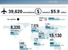 estimari-avioane-boeing-2016-2035