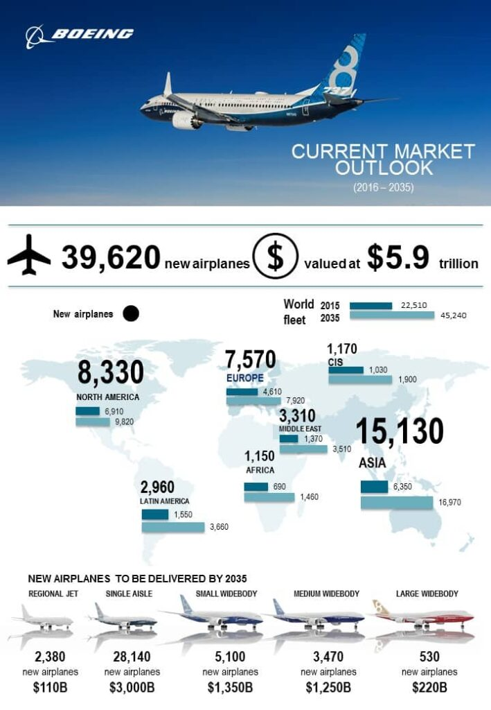 Boeing aircraft, estimates, 2016-2035