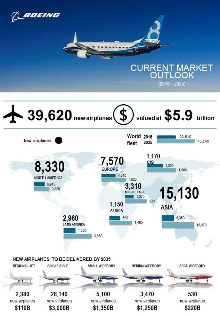 Boeing uçağı, 2016-2035 tahmin