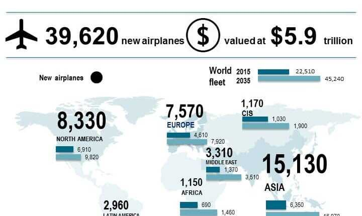 Peste 39 000 de avioane noi necesare în următorii 20 de ani (estimări Boeing)