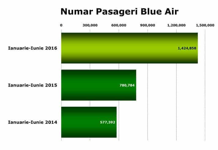 pasageri-blue-air-ianuarie-iunie-2016