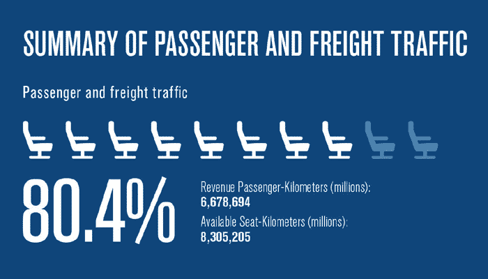 trafic-pasageri-marfa-iata-2015