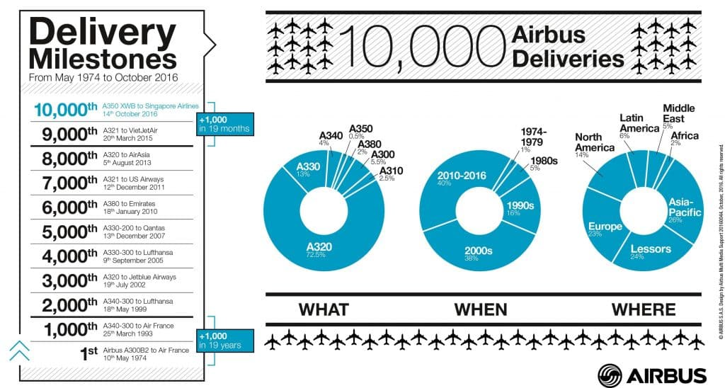 10000_airbus_deliveries_infographic_october_2016