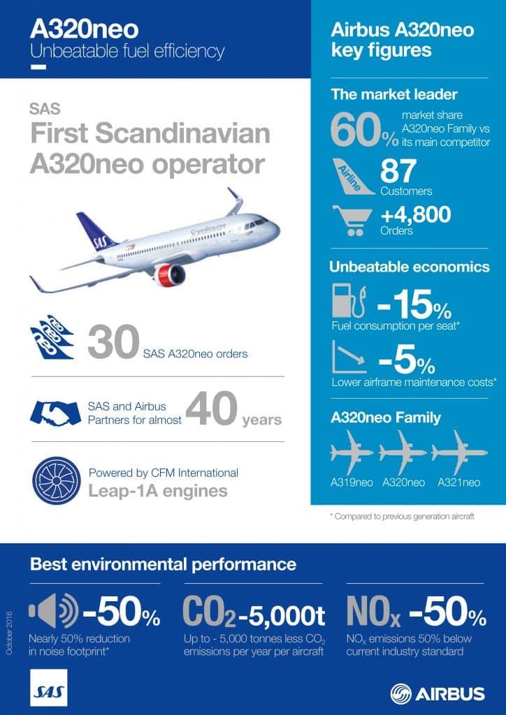 bilgi grafiğini-A320neo SAS