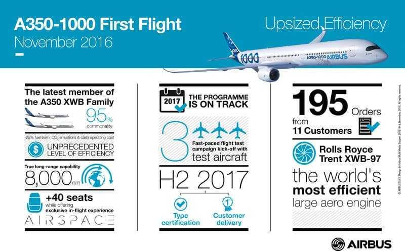 A350-1000FF