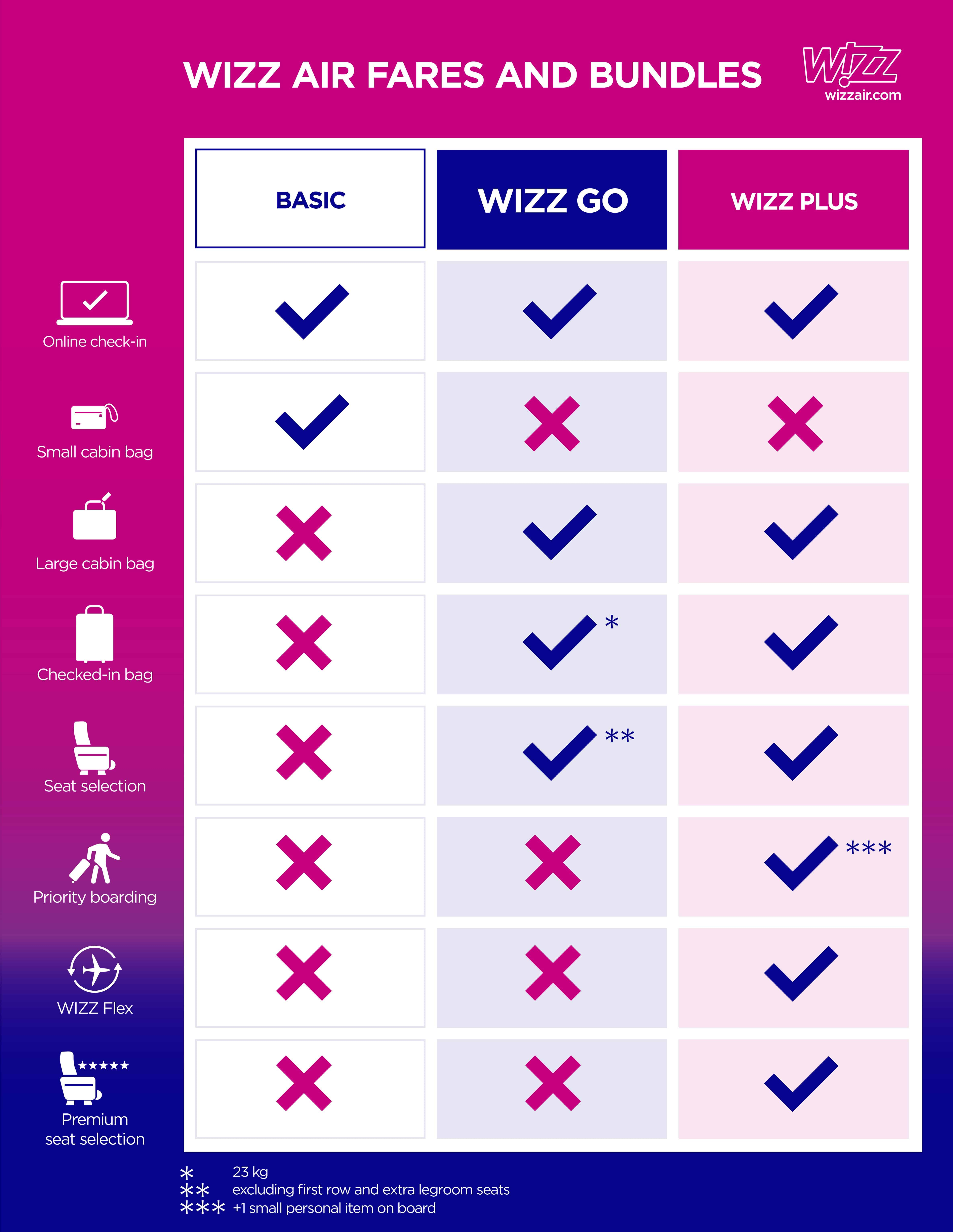 Dimensiuni Bagaj Wizz Air