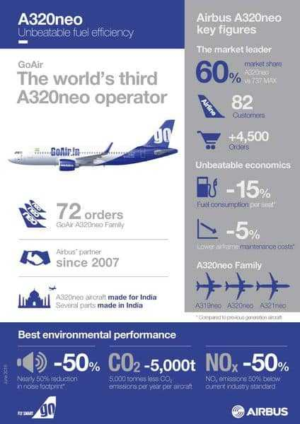 Airbus-A320neo-GOAIR-Infographics