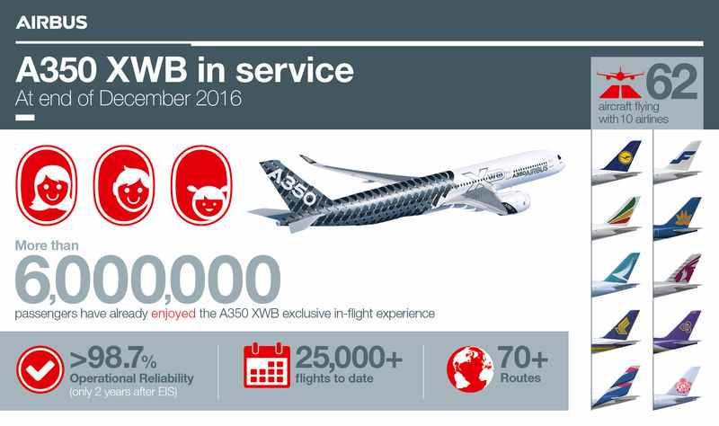 Airbus-A350-XWB-infografic
