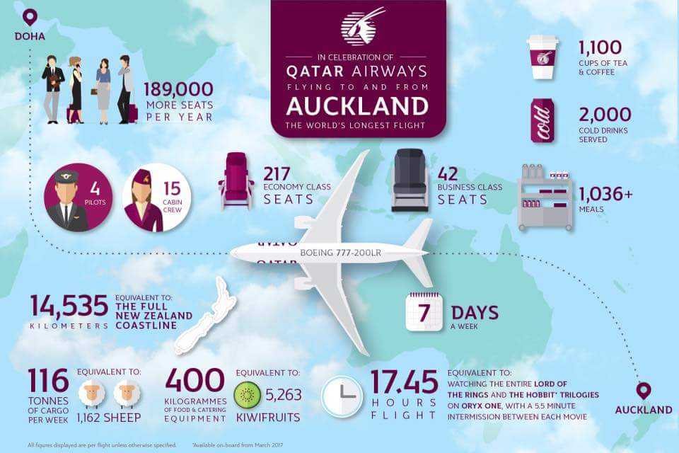 Doha-Auckland-Qatar-Airways