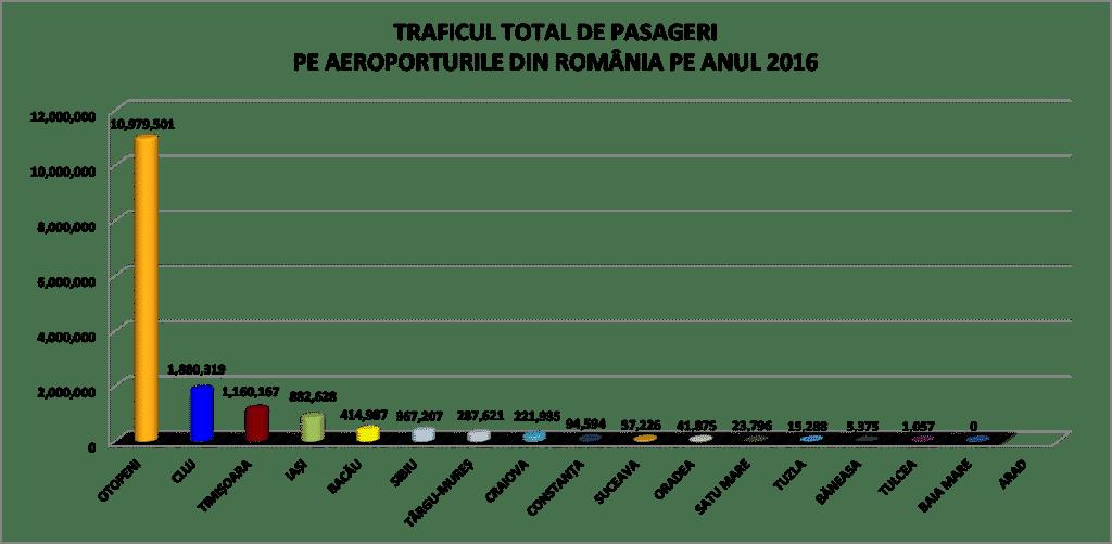 trafic-pasageri-2016-aeroporturi-romania