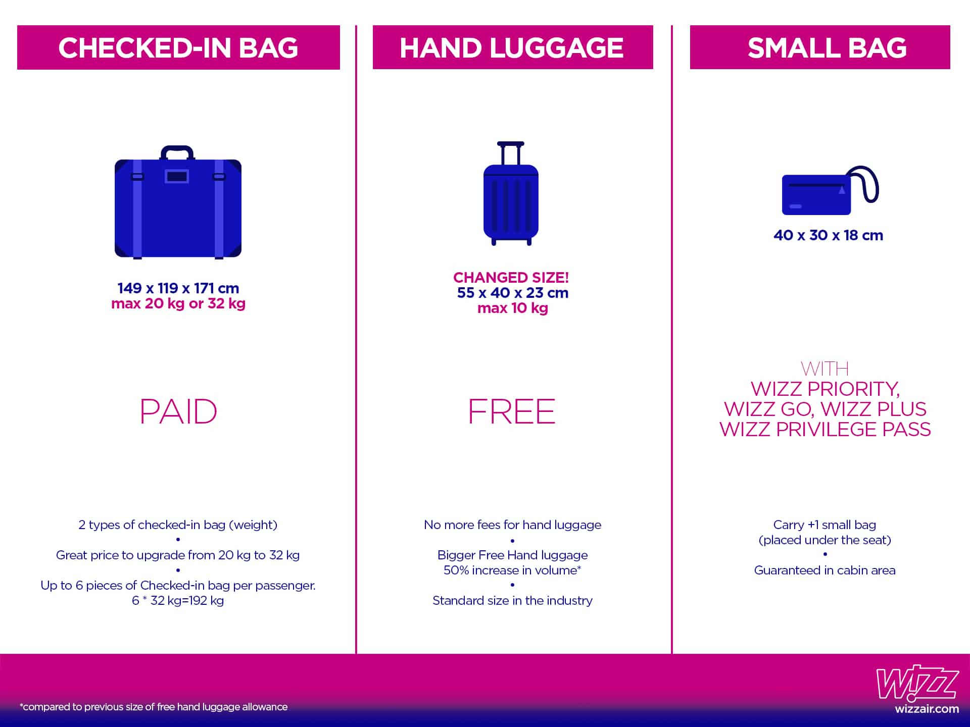 Wizz Air Changes Cabin Baggage Policy Large Hand Luggage Will No Longer Be Charged