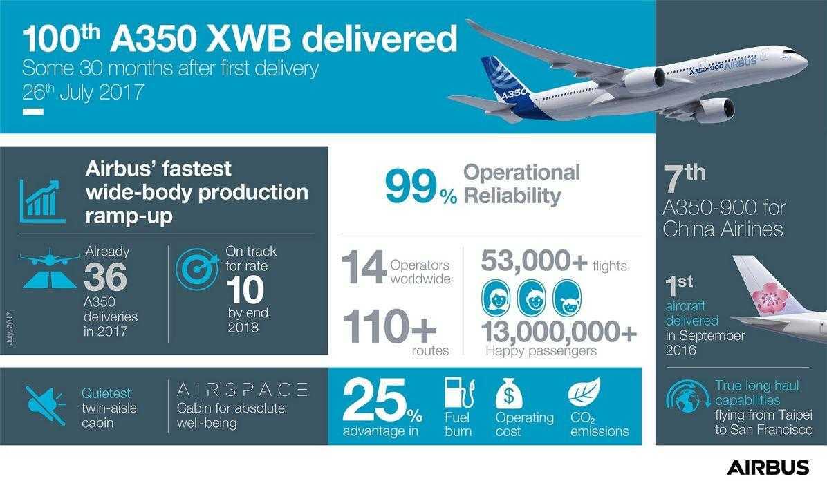 info-grafica-A350-XWB