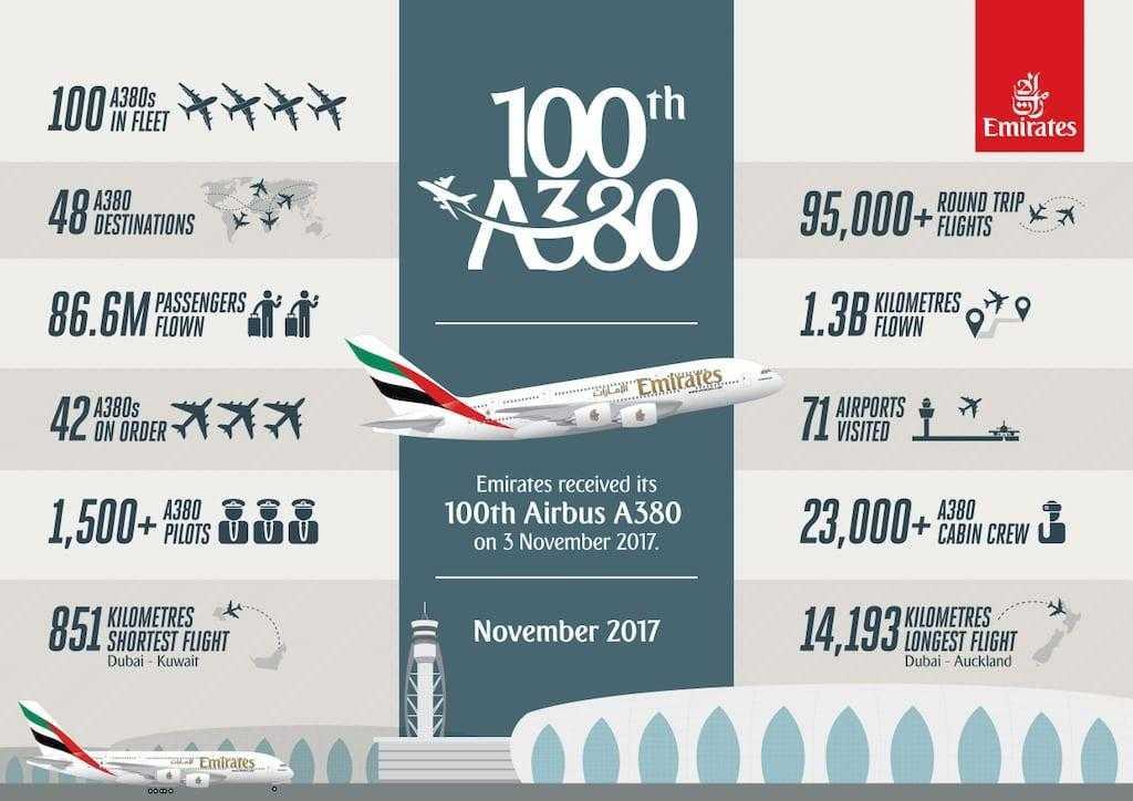 3-2017-November-Emirates-A380-Infographic