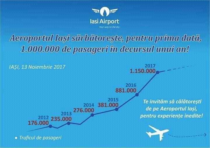 evrim-havaalanı-Iasi