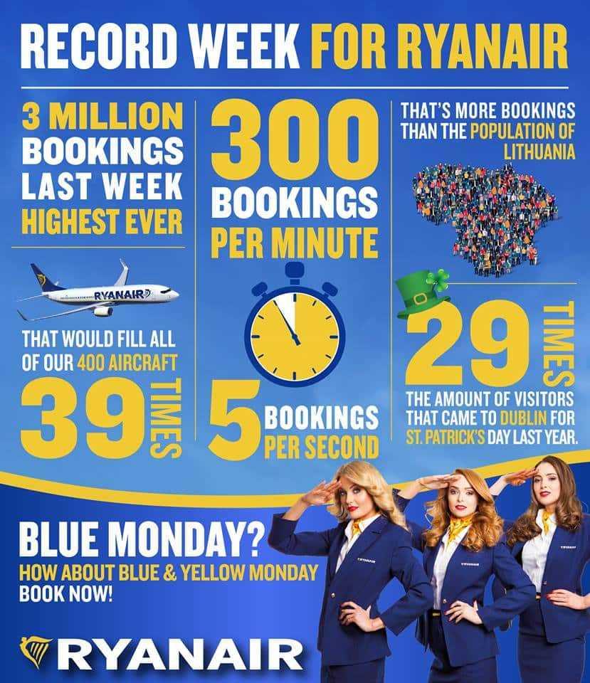 3 milhões de reserva-Ryanair