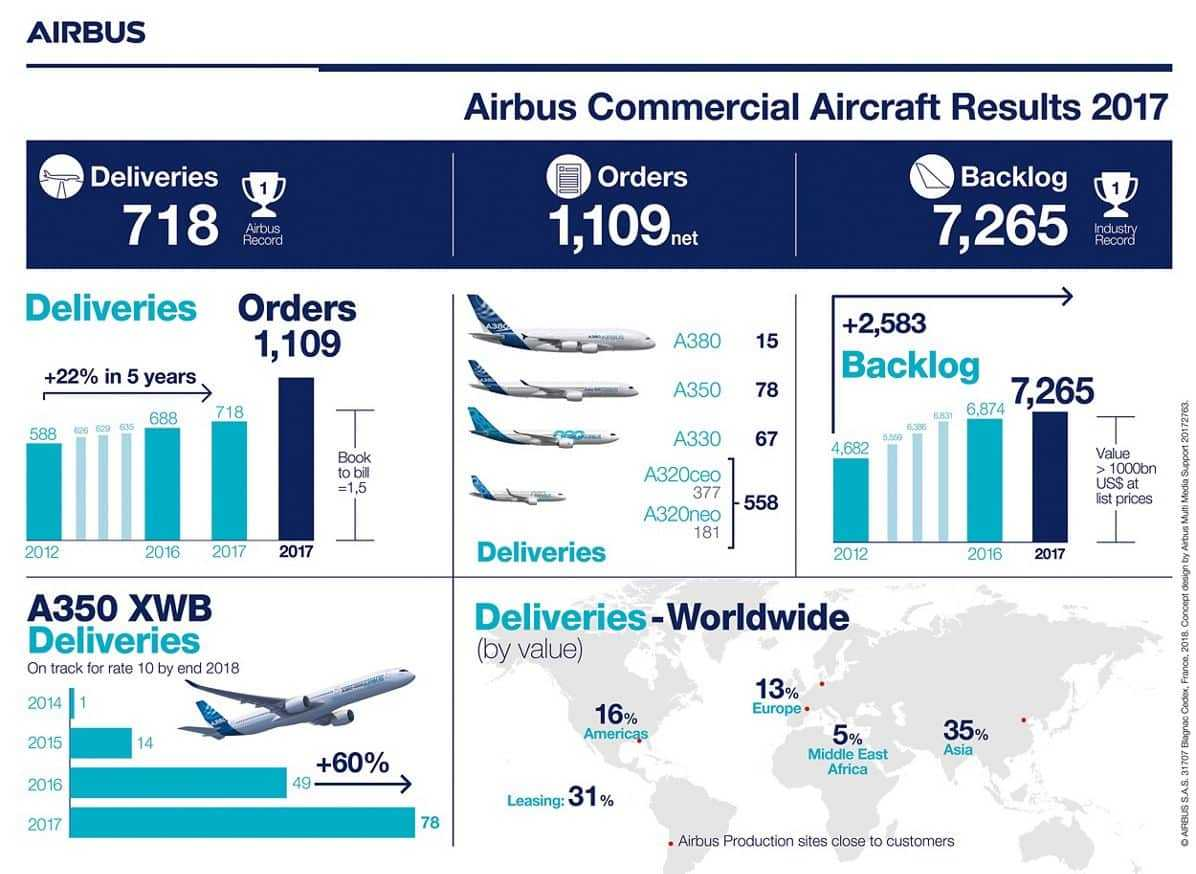 Infographic-Results The-2017-Airbus