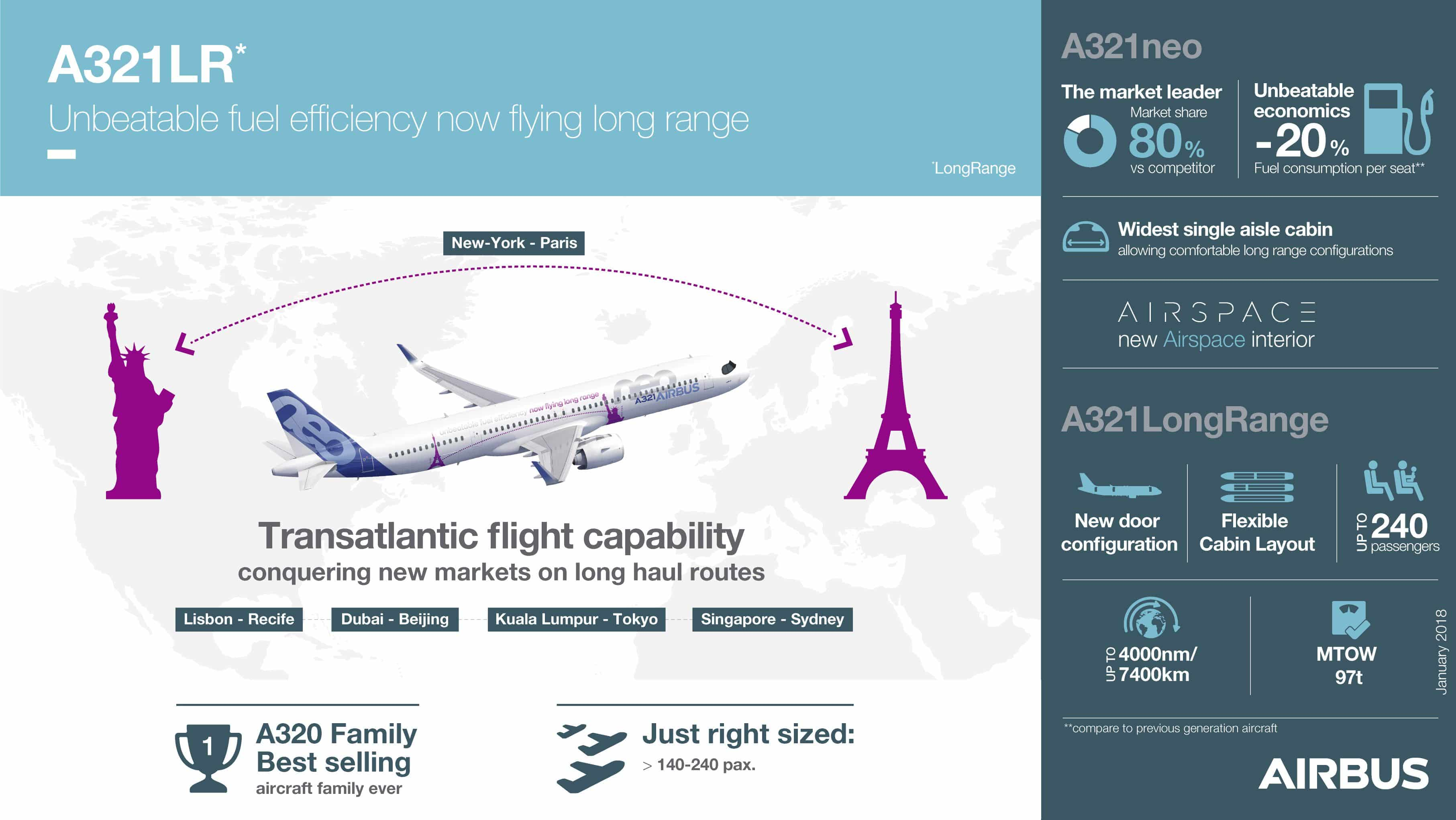 Airbus A321LR-Infographies