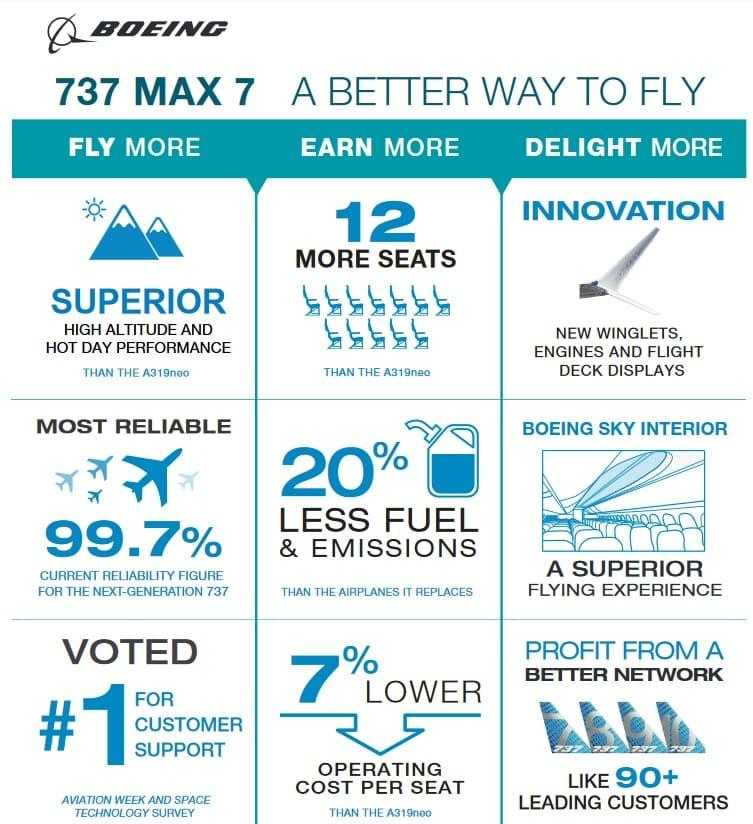 Boeing 737-7-info-max