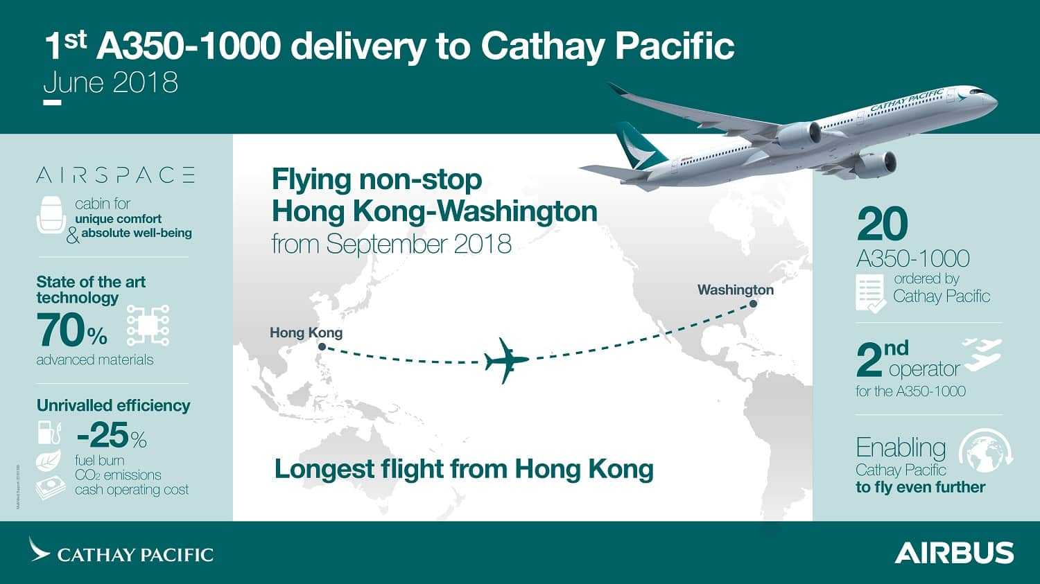 Delivery-A350-1000-CathayPacific-Infographic