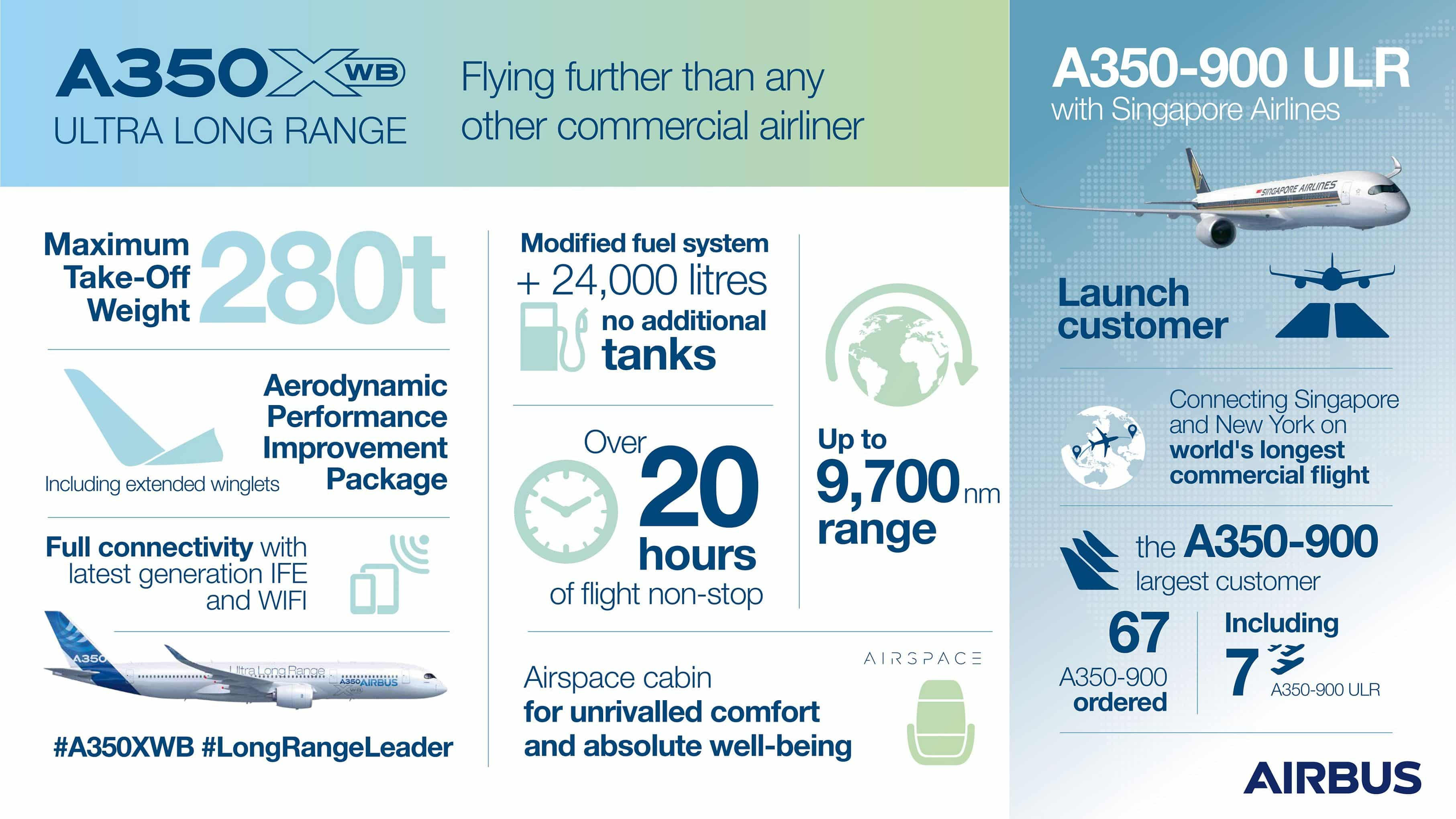 A350XWB-UltraLongRange-инфографика