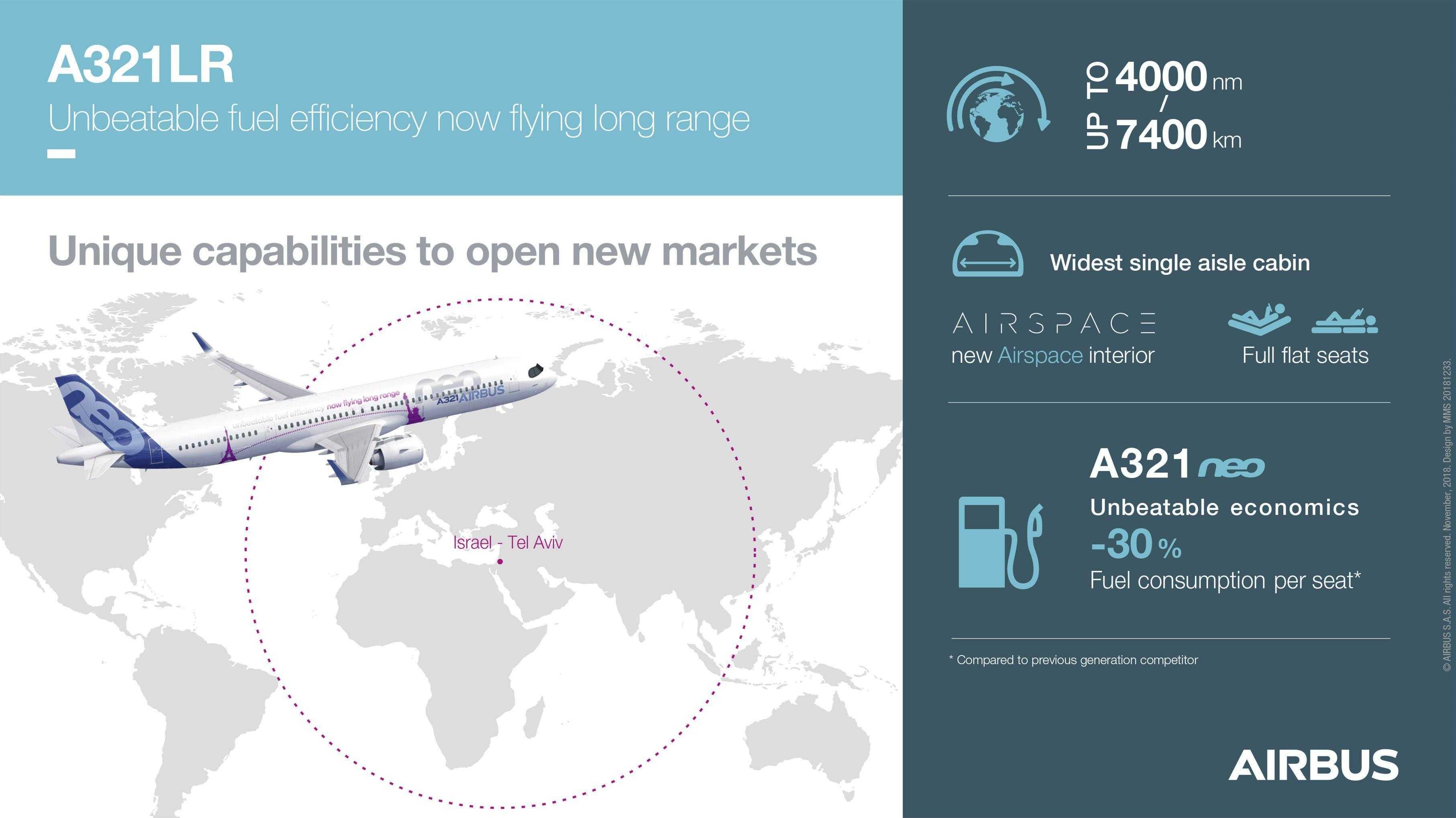 A321LR-ARKI kendinden 7400 kilometre