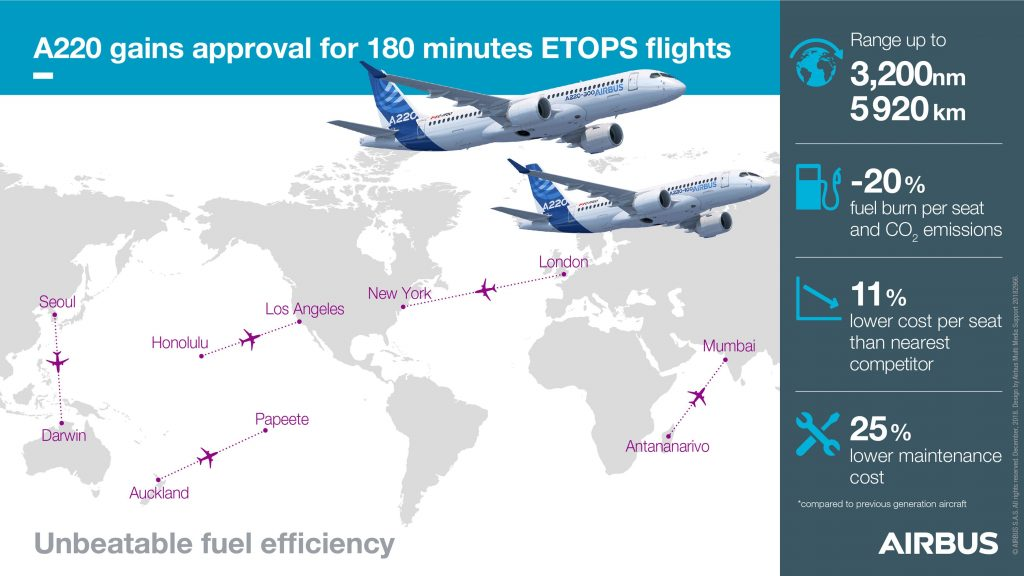 A220-ETOPS-180-graphic