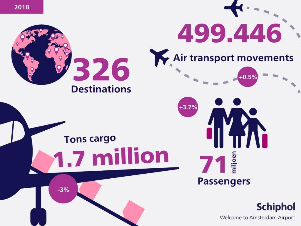 l'aéroport infographique-Amsterdam-Schiphol,