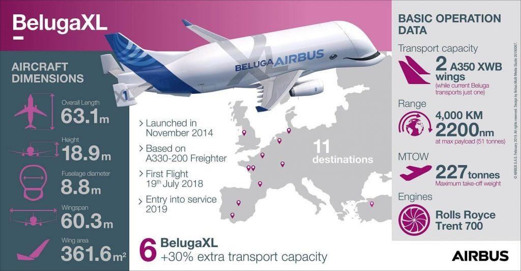 BelugaXL-infographique