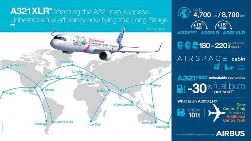 A321XLR-infografía