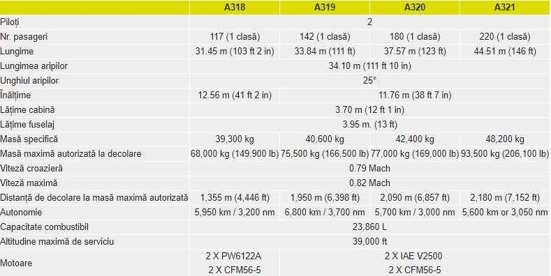specifications-airbus-a320