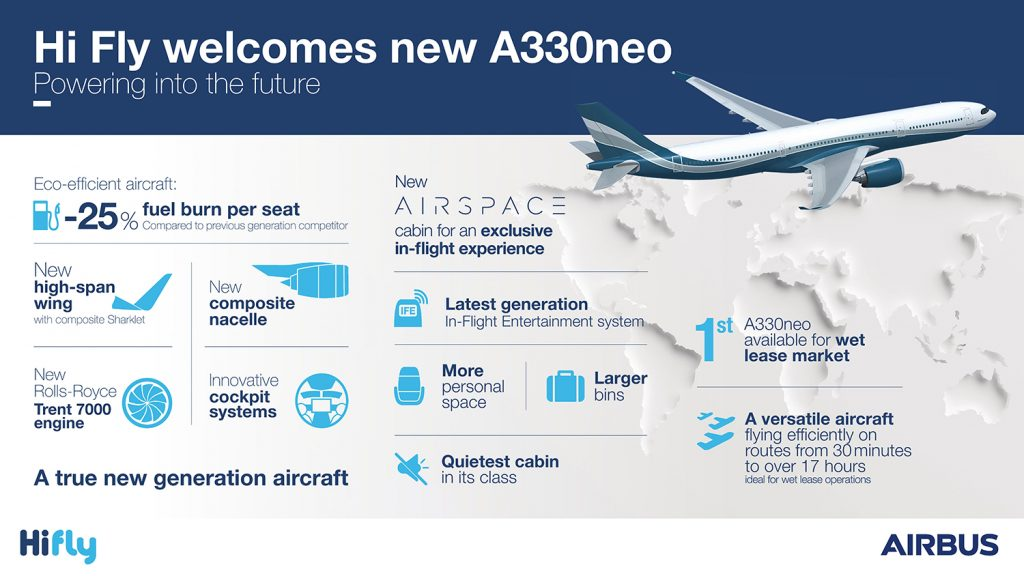 Hi-Fly-A330neo-infographic