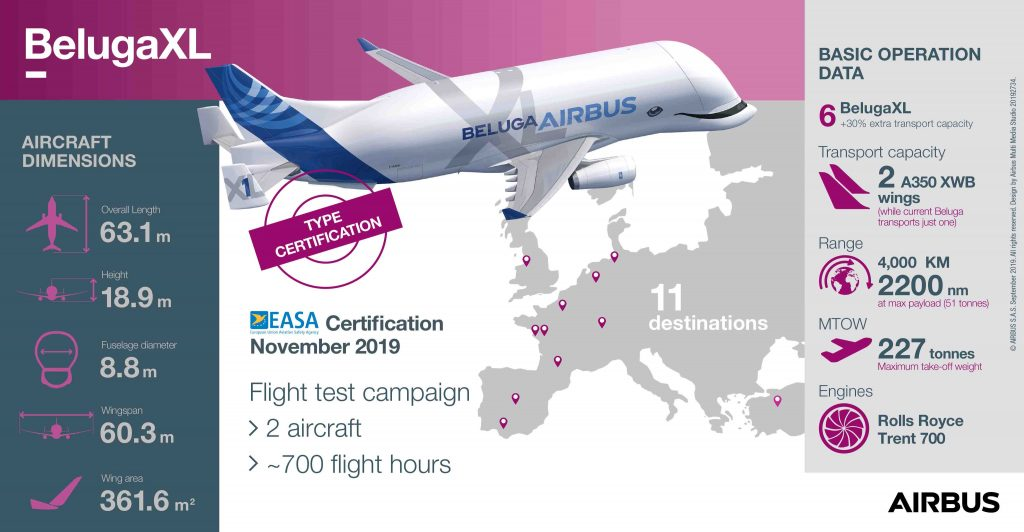 BelugaXL has received EASA certification