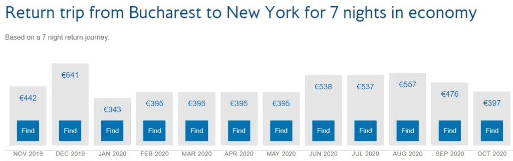 Bucharest - New York (JFK) monthly offers