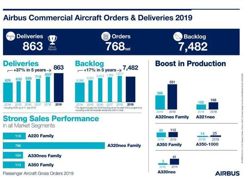Rapport Airbus 2019