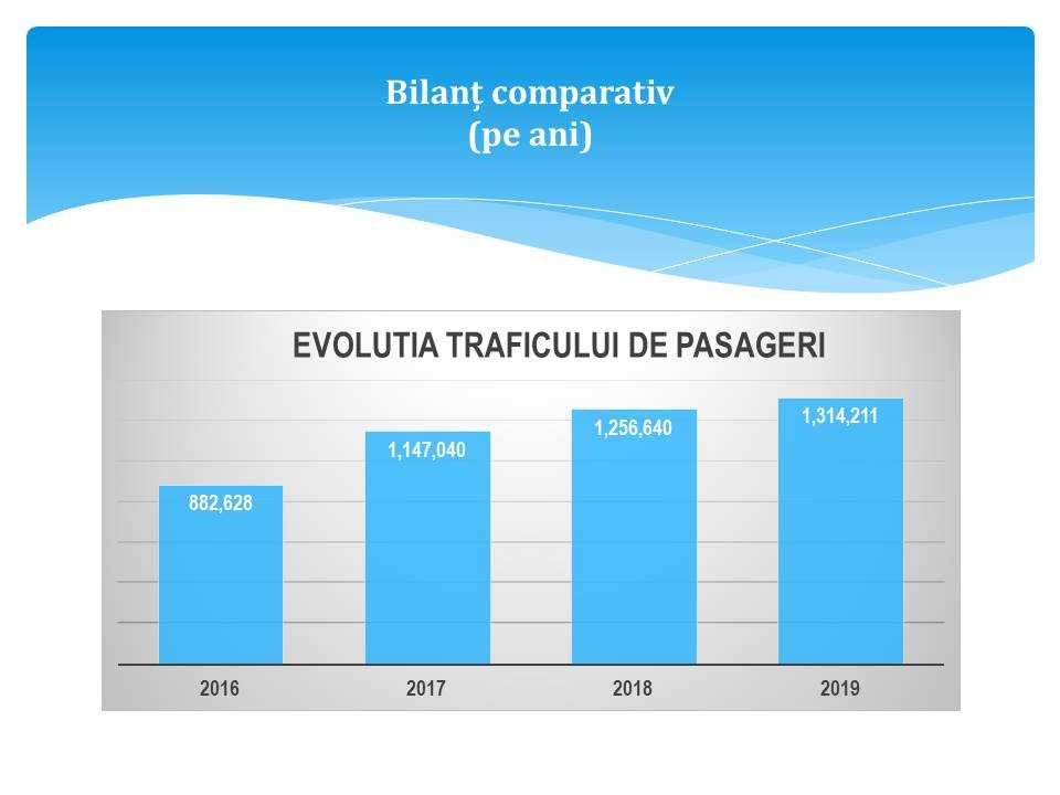 Aeroportul International IASI in 2019 - trafic de pasageri