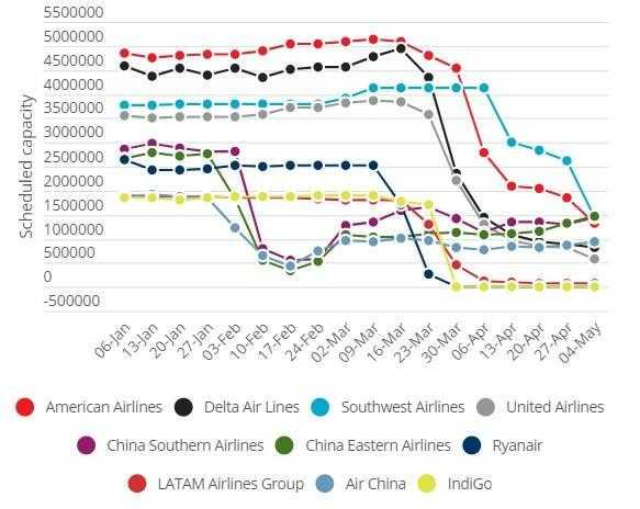 Capacitatea de transport săptămânală programată de compania aeriană (6 ianuarie 2020 - 26 aprilie):
