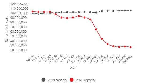 Capacità aerea settimanale pianificata globale (2019 vs. 2020):