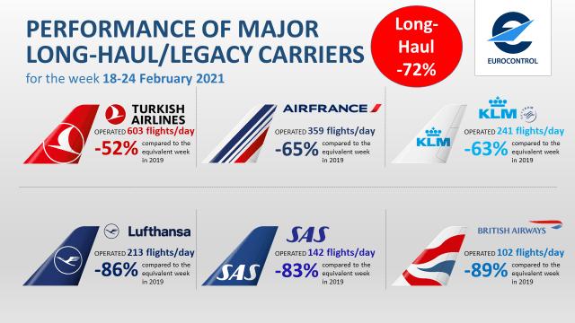 En çok uçuş yapan şirket Türk Hava Yolları